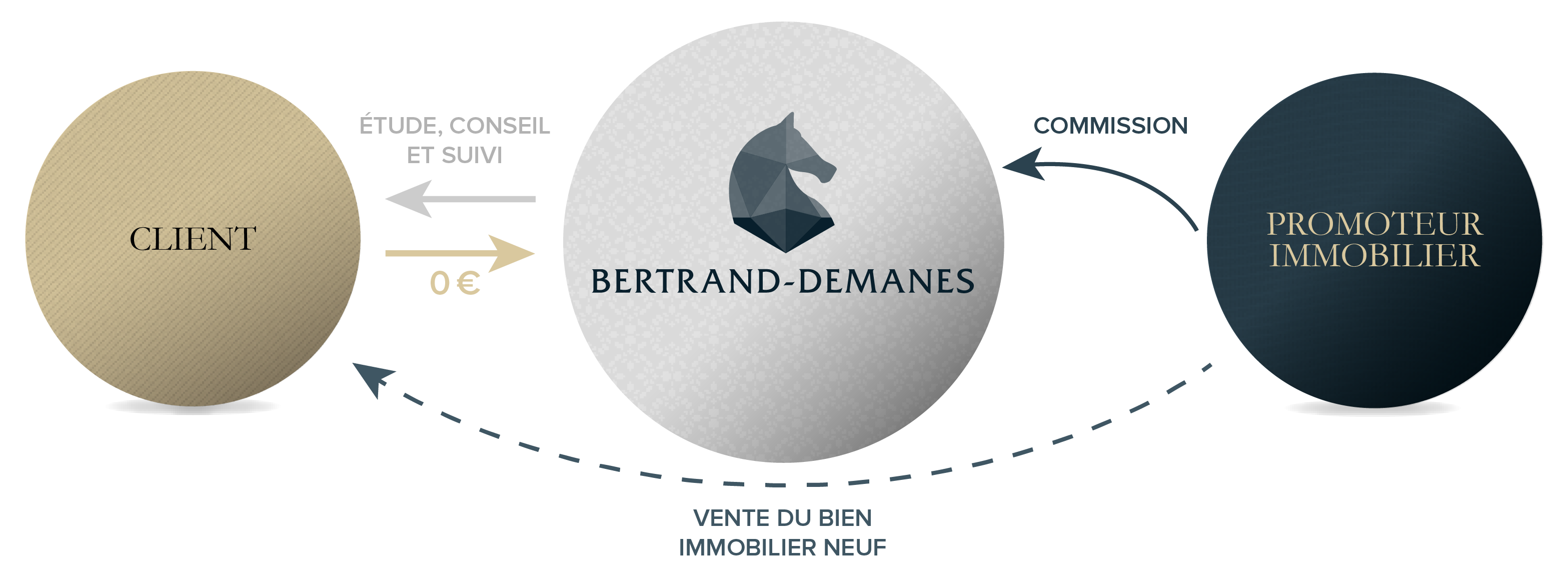 remuneration-bertrand-demanes