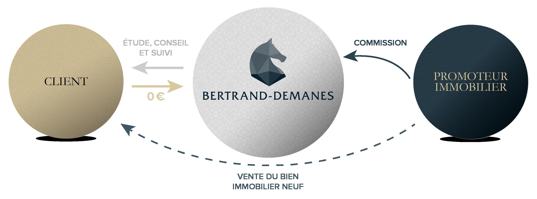 remuneration-bertrand-demanes