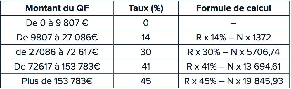 imposition-revenus-2017
