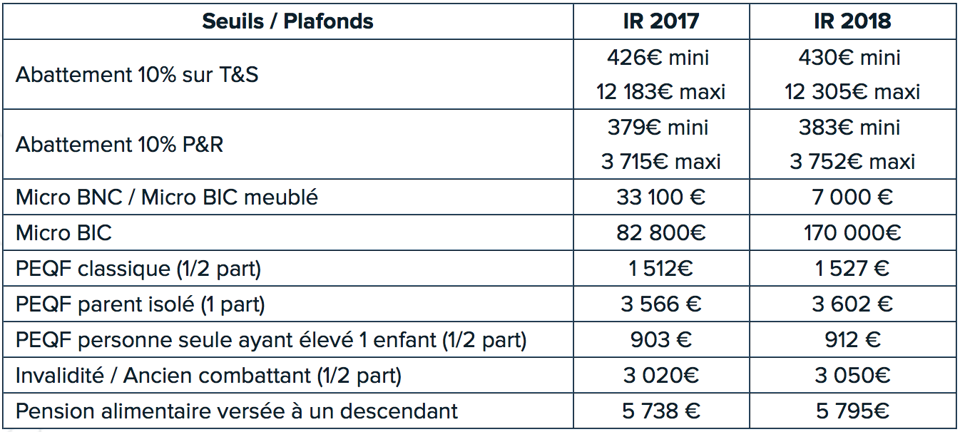 plafonds-fiscaux-2018