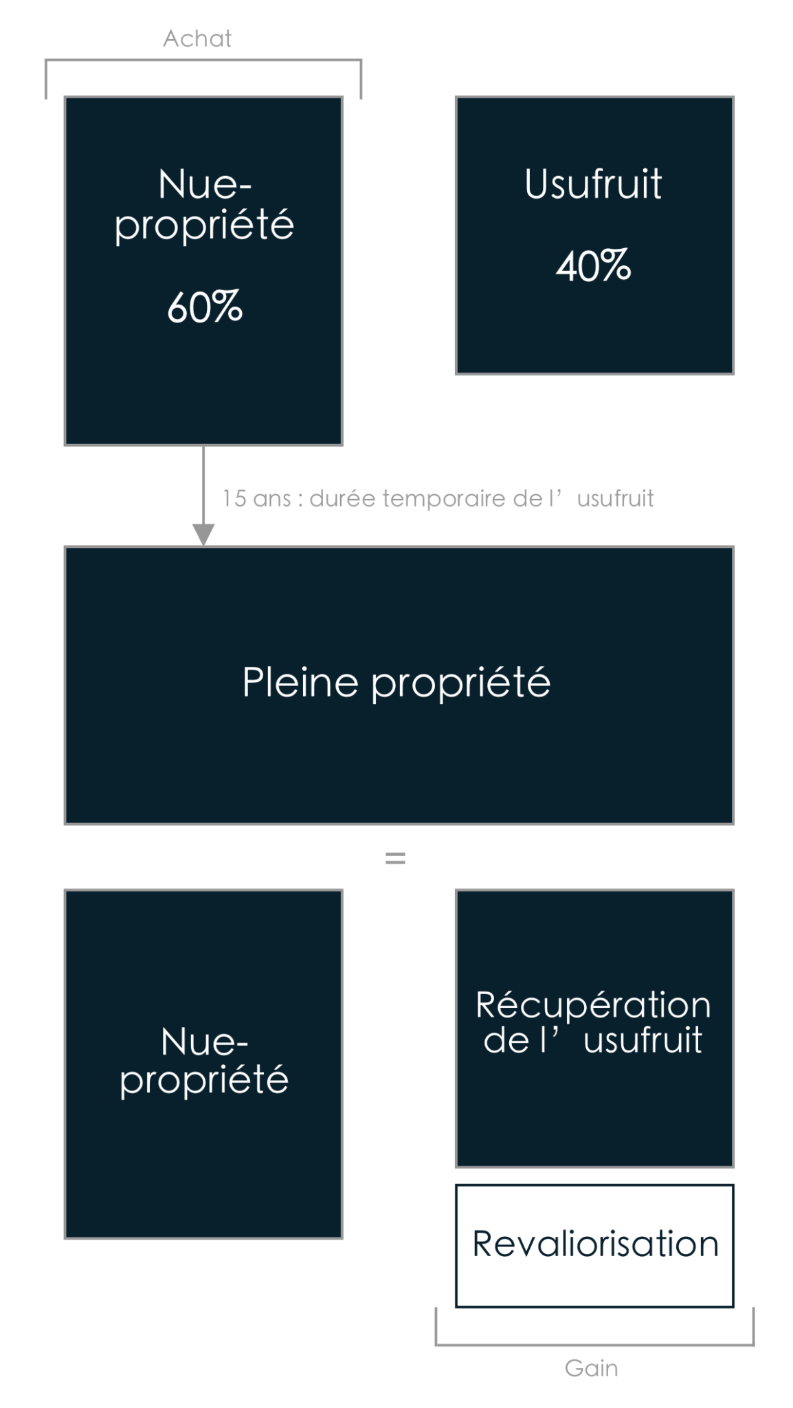 schema-nue-propriete-bertrand-demanes