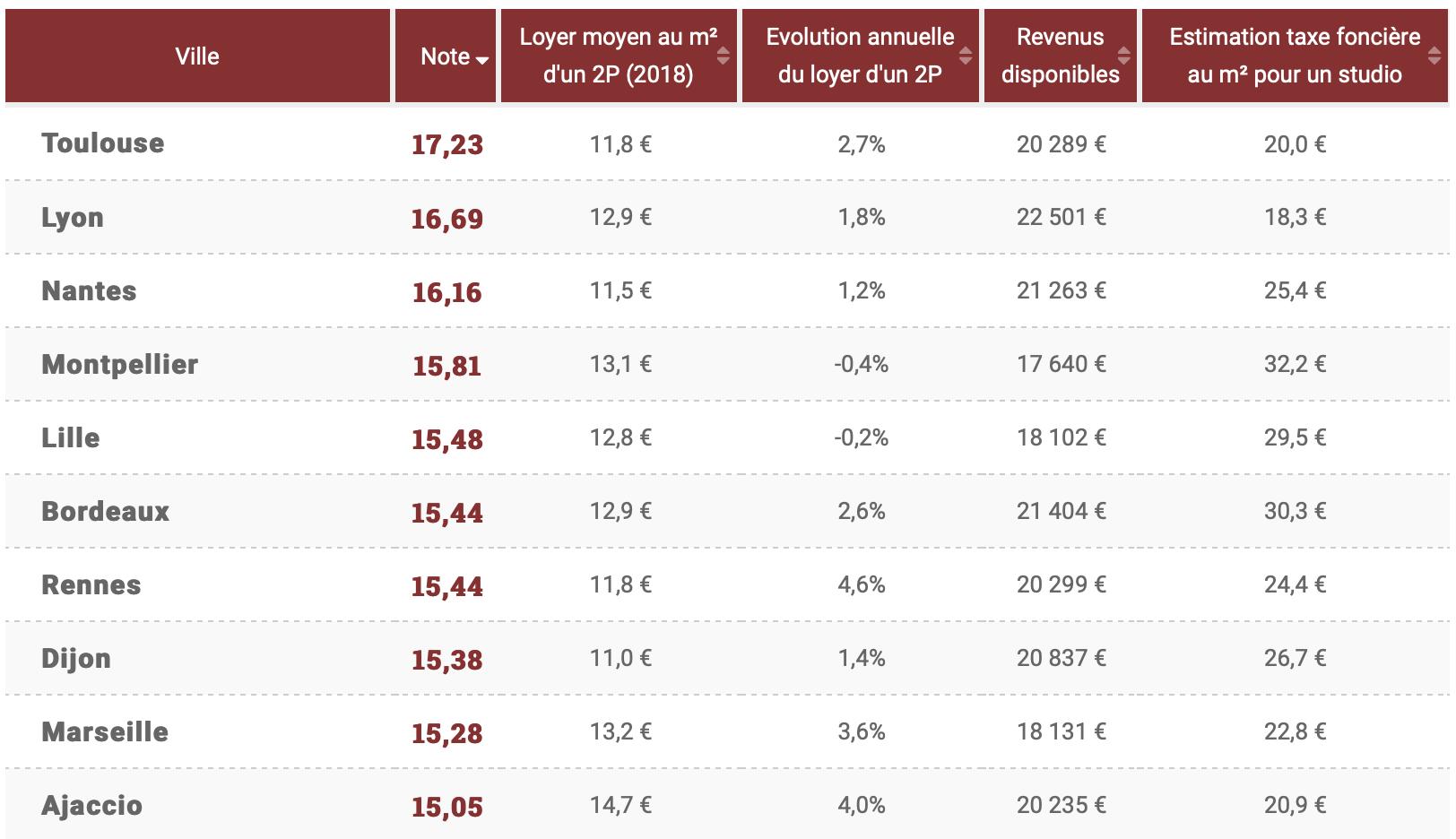 top-ville-investissement-bertrand-demanes2