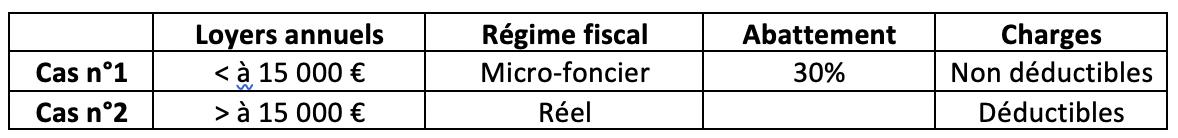 2-cas-deficit-foncier-bertrand-demanes