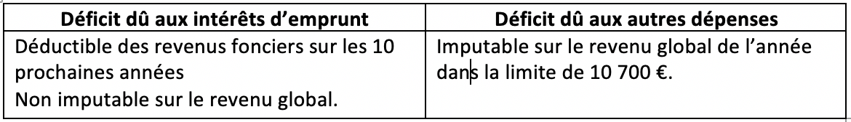 deduction-deficit-foncier-bertrand-demanes