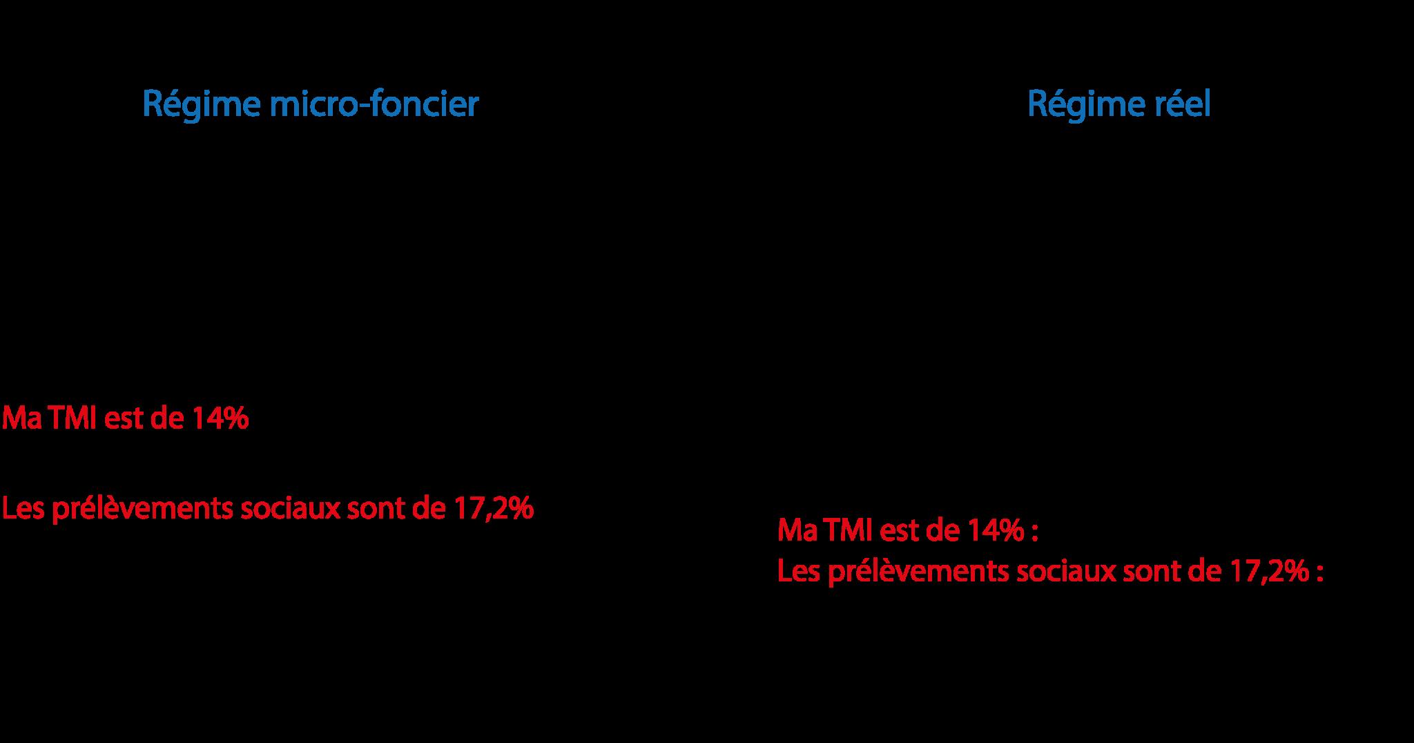 deficit-foncier-impots-loyers-revenus-fonciers-bertrand-demanes-desktop