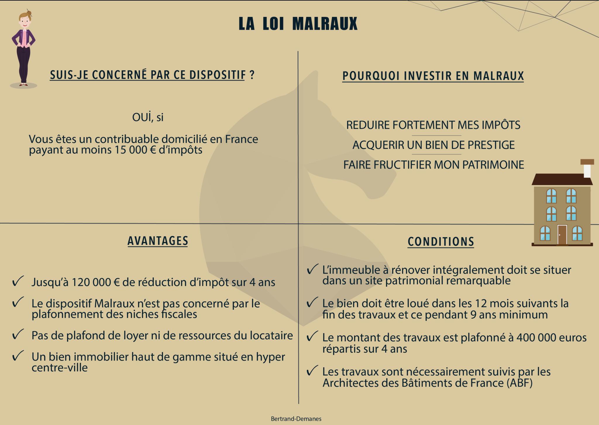 infographie loi malraux strasbourg width=
