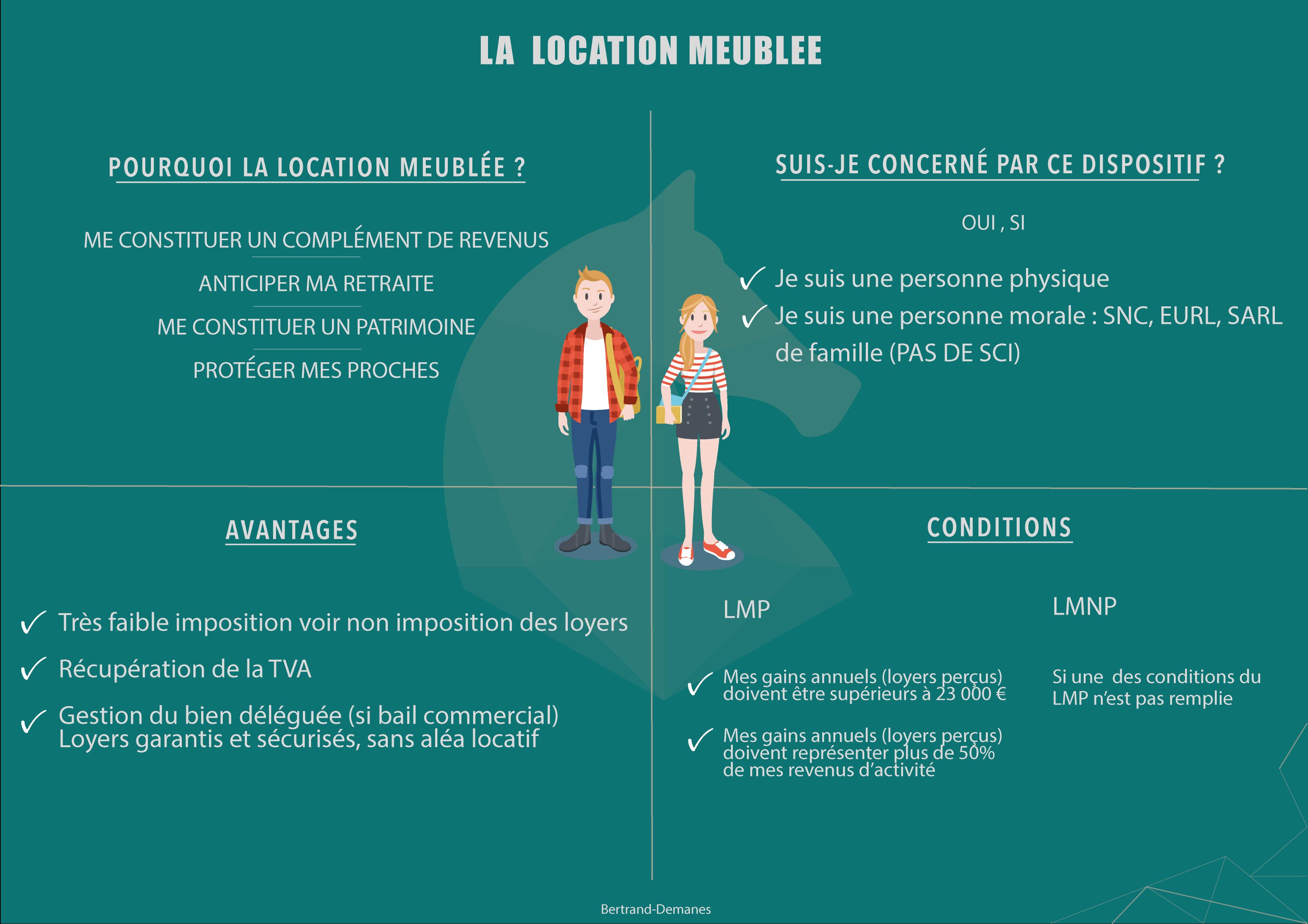 infographie-location-meublee-angers-bertrand-demanes